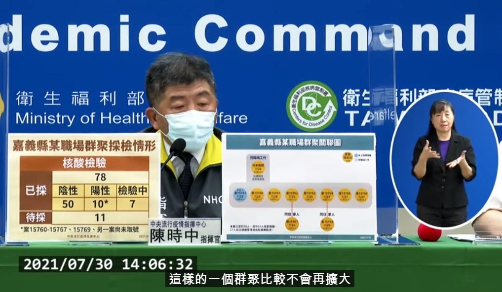 台灣嘉義職場群聚累計11例確診•指揮中心: 研判感染源可能和北部有關 北市府: 若接到通報會立刻展開疫調