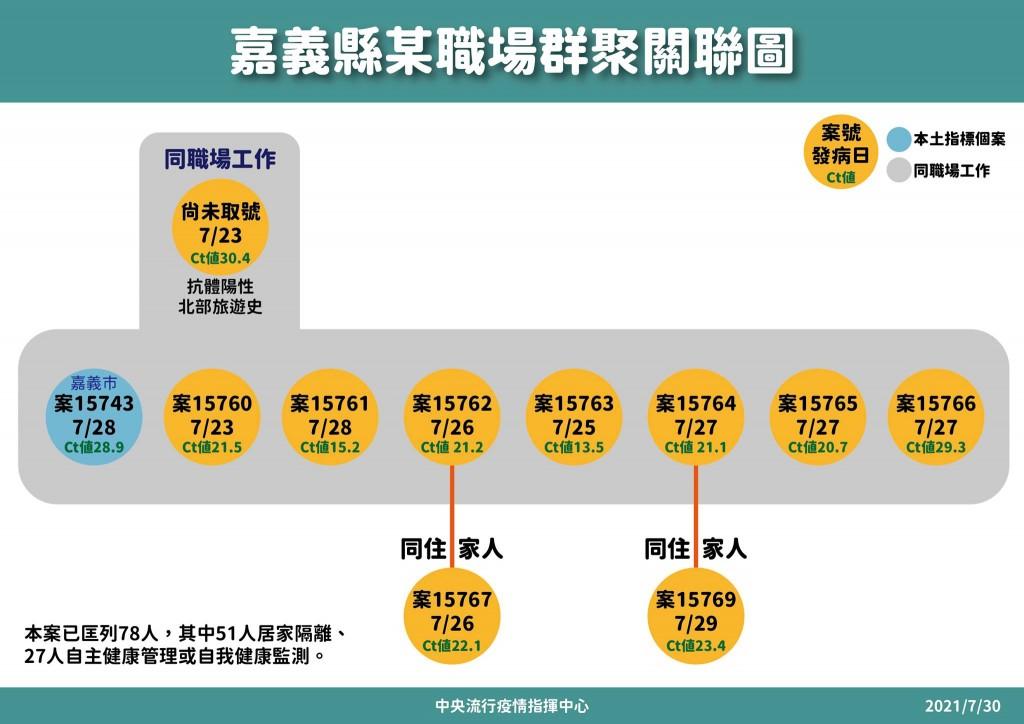 【最新】台灣嘉義縣工廠群聚8/3新增2個案•累計13人確診 指揮中心:疫情發展仍樂觀