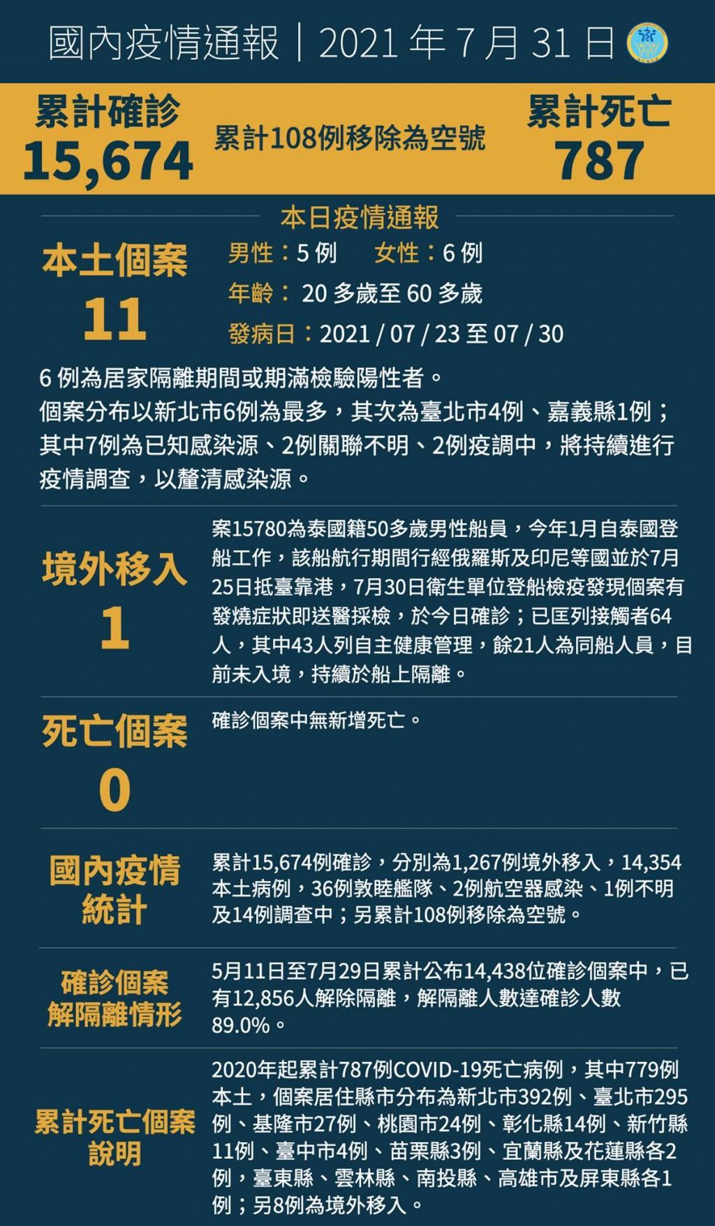 台灣7/31新增12例COVID-19確定病例•含11例本土1例境外移入 新北市6例台北市4例、嘉義縣1例