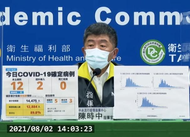 台灣8/2新增14例COVID-19確定病例,分別為12例本土及2例境外移入。 (截圖自中央流行疫情指揮中心記者會)
