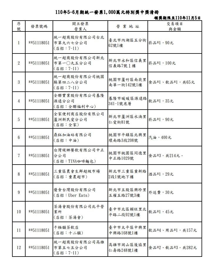 統一發票5-6月中獎清冊出爐! 花29元成千萬富翁