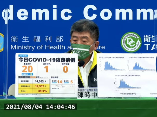 台灣8/4新增21例COVID-19確定病例,分別為20例本土及1例境外移入。(截圖自中央流行疫情指揮中心直播記者會)