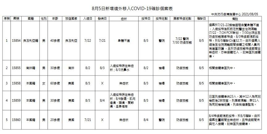 【維持二級警戒】台灣8/5增6例本土新冠肺炎 個案集中在北北桃三縣市
