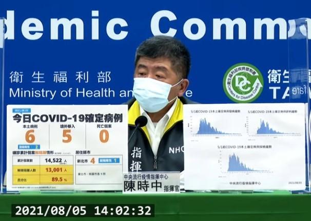 台灣8/5新增11例COVID-19確定病例,分別為6例本土及5例境外移入。(截圖自中央流行疫情指揮中心直播記者會)
