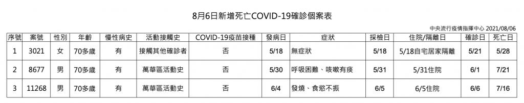 台灣8/6新增 10例本土、2例境外移入  染疫者多位於新北市