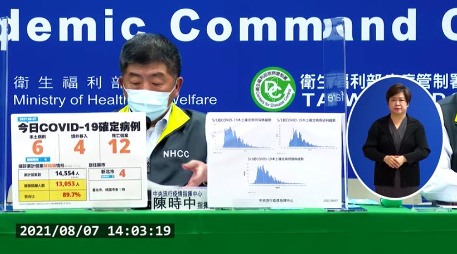 台灣新增10例COVID-19確定病例,分別為6例本土及4例境外移入,新增12例死亡。(圖擷取自直播記者會)