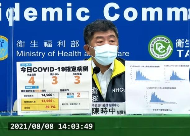 台灣8/8增7例COVID-19確定病例,分別為4例本土及3例境外移入,另新增3例死亡。(截圖自中央流行疫情指揮中心直播記者會)