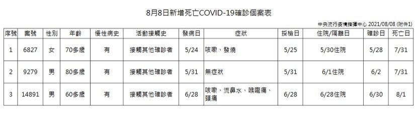 台灣8/8增4例本土新冠肺炎、3例境外移入 另增3死