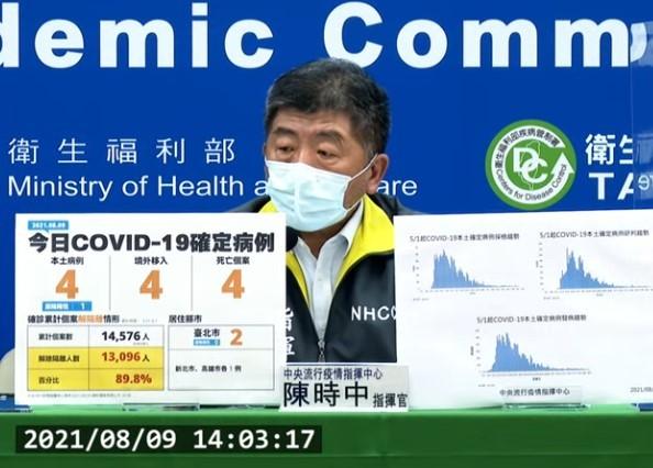 台灣8/9新增8例COVID-19確定病例,分別為4例本土及4例境外移入;另確診個案中新增4例死亡。 (截圖自中央流行疫情指揮中心直播記者...