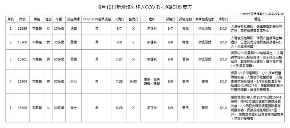 台灣8/10增3例本土新冠肺炎 個案皆在新北市 另新竹縣增1死