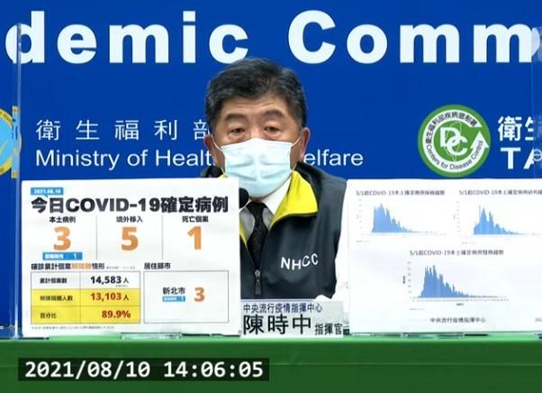 台灣8/10新增3例本土及5例境外移入;另確診個案中新增1例死亡。(截圖自中央流行疫情指揮中心直播記者會)