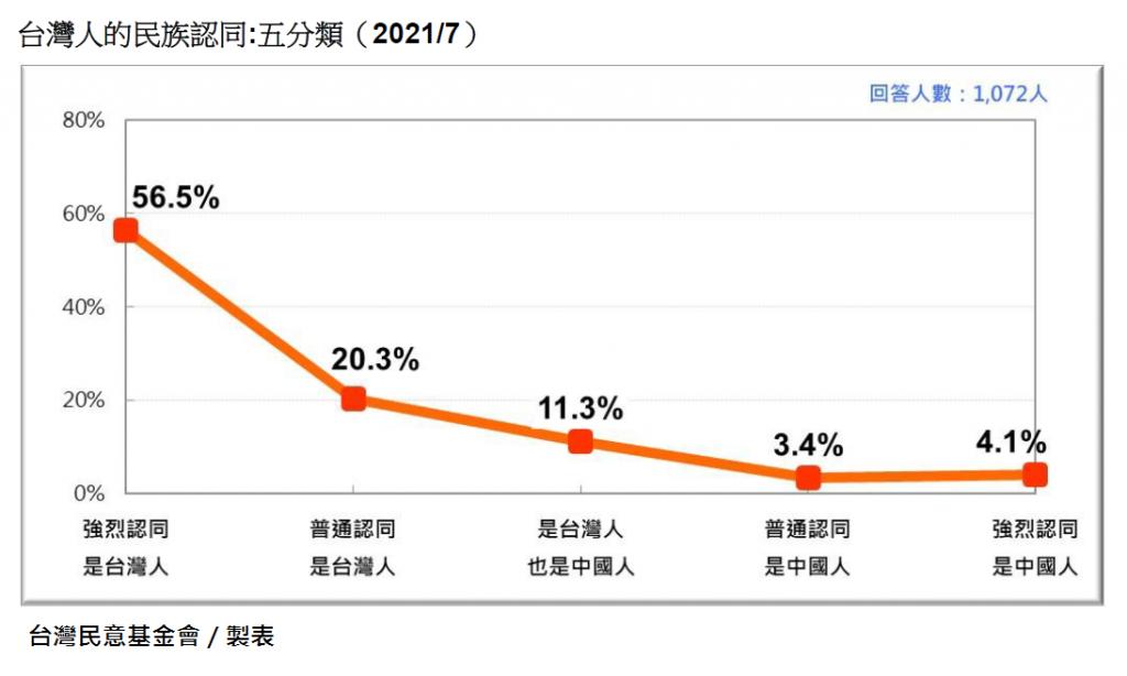本土新冠疫情爆發另類後遺症?民調:「台灣人認同」略低於去年