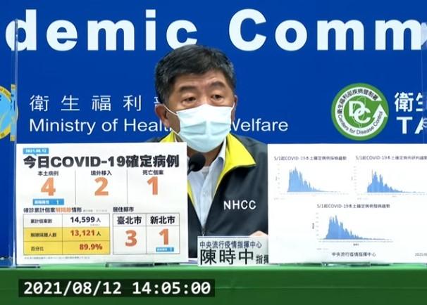 台灣8/12新增4例本土及2例境外移入COVID-19確定病例;另確診個案中新增1例死亡。 (截圖自中央流行疫情指揮中心記者會)  &nb...