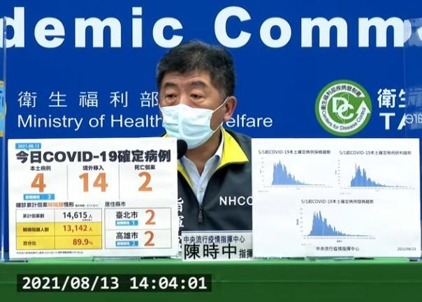 台灣8/13新增18例COVID-19確定病例,分別為4例本土及14例境外移入;另新增2例死亡。 (截圖自中央流行疫情指揮中心記者會)