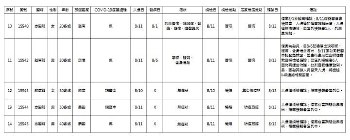 台灣8/13增4例本土、14例境外移入新冠肺炎 另有2死
