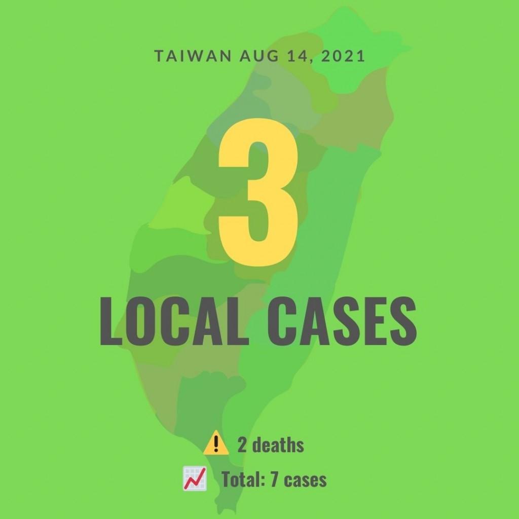 (Taiwan News, Wendy Wu image).