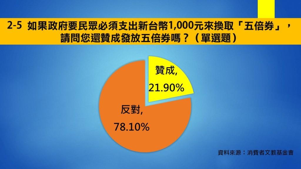 【五倍券網路民調】台灣消基會:9成民眾盼領現金