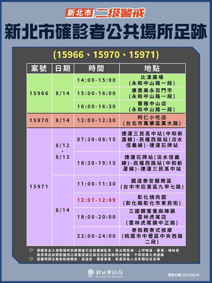【足跡更新】新北親友旅遊群聚感染6確診•足跡遍及台灣多個縣市 與北投群聚有重疊