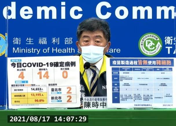 台灣8/17新增18例COVID-19確定病例,分別為4例本土及14例境外移入。(截圖自中央流行疫情指揮中心記者會)