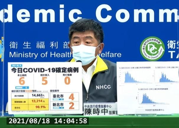 台灣8/18新增11例COVID-19確定病例,分別為6例本土及5例境外移入。 (截圖自中央流行疫情指揮中心記者會)