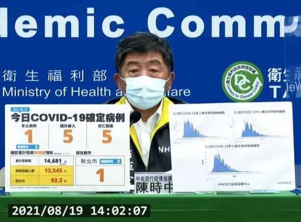 台灣8/19新增6例COVID-19確定病例,分別為1例本土及5例境外移入;另確診個案中新增5例死亡。(截圖自中央流行疫情指揮中心記者會)...