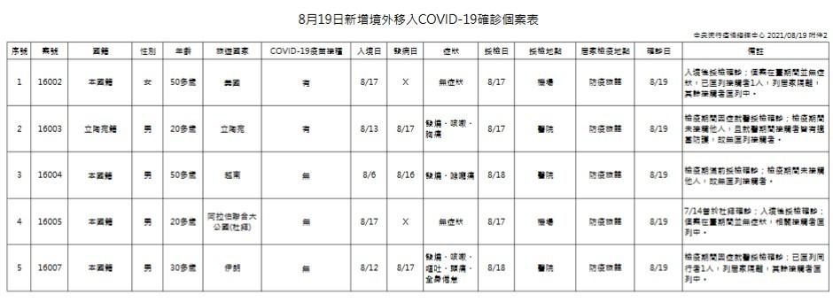 有望清零?台灣8/19增1例本土新冠肺炎、5死