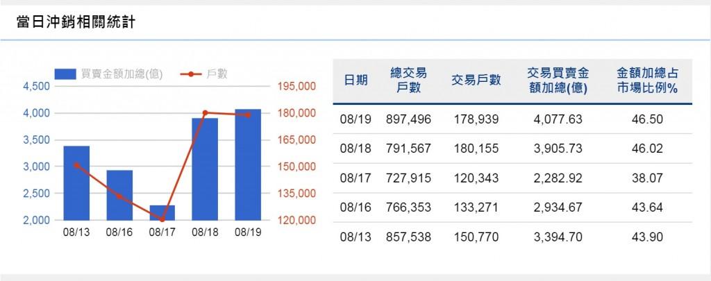 【當沖降稅延長3年】台灣股市19日終場大跌450點•失守1萬6400點關卡 創波段新低