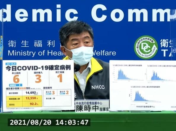 台灣8/20新增9例COVID-19確定病例,分別為6例本土及3例境外移入;另確診個案中新增1例死亡。 (截圖自中央流行疫情指揮中心記者會...