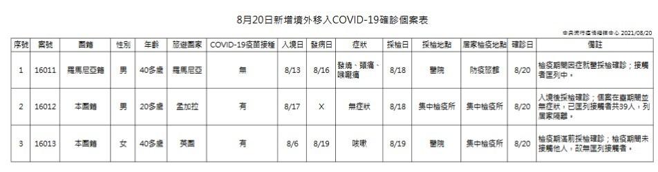 台灣8/20增6例本土、3例境外移入新冠肺炎 另增1死