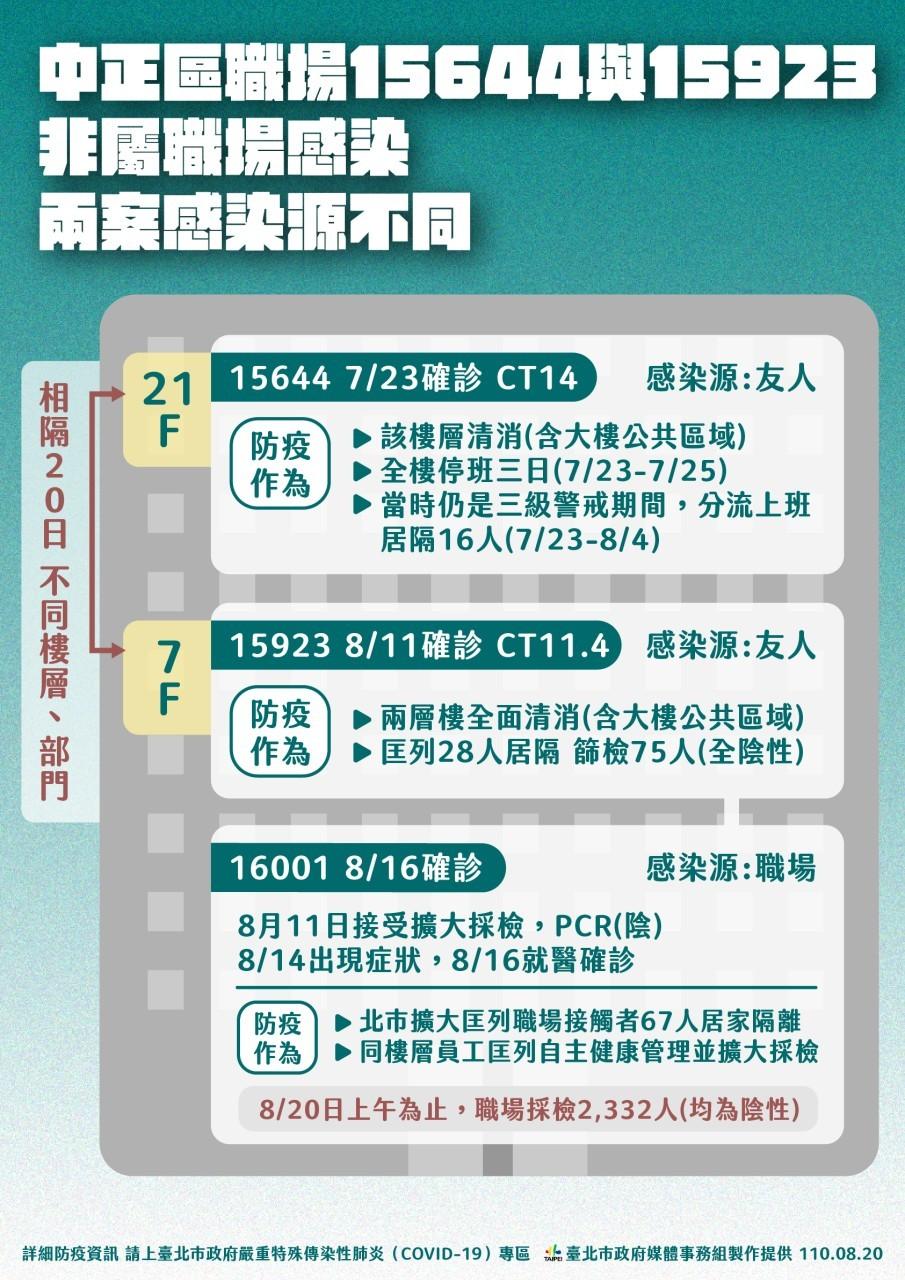 【足跡更新】台電大樓群聚事件 北市府: 8/18起台電將針對2550人進行企業快篩