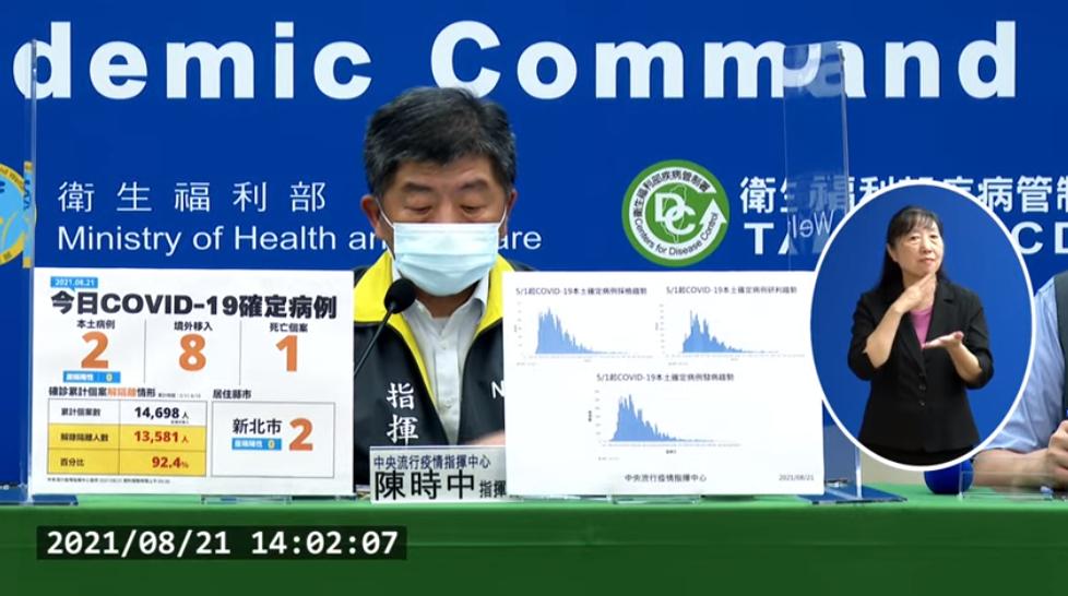 台灣今(21)日新增10例新冠肺炎確診及1例死亡。(圖擷取自直播記者會)