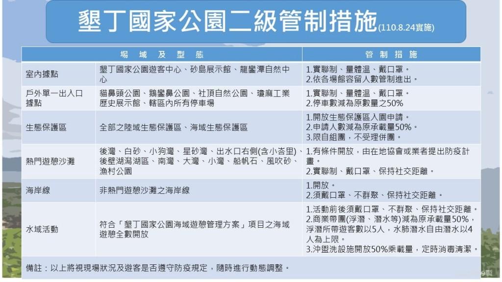 8/24起墾丁水域活動解封!海泳、浮潛及自由潛水全數開放