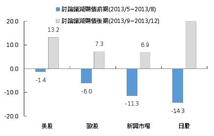 聯準會縮減購債議題逐漸發酵  美股短期或波動 穩健布局為上策