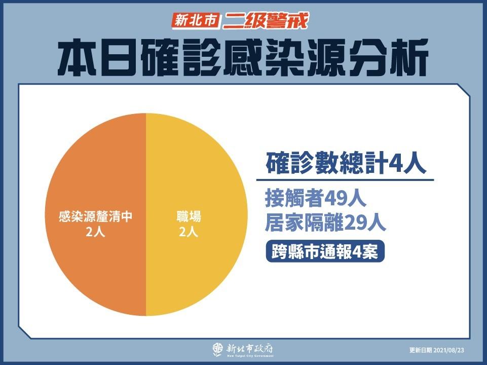 台灣新北市公布4確診者足跡 1人曾搭台鐵往返花蓮•鳳林火車站周邊清消