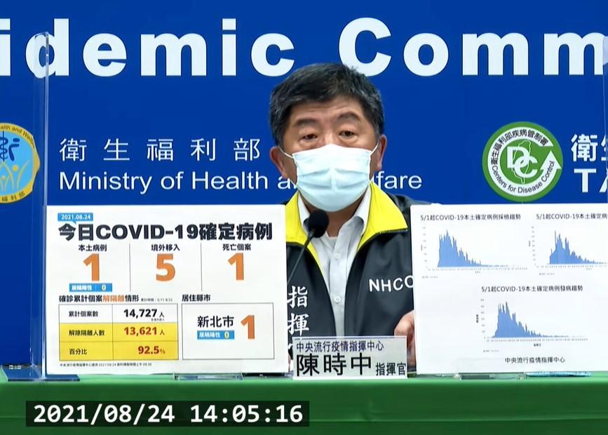 台灣8/24新增6例COVID-19確定病例,分別為1例本土及5例境外移入。(截圖自中央流行疫情指揮中心記者會)