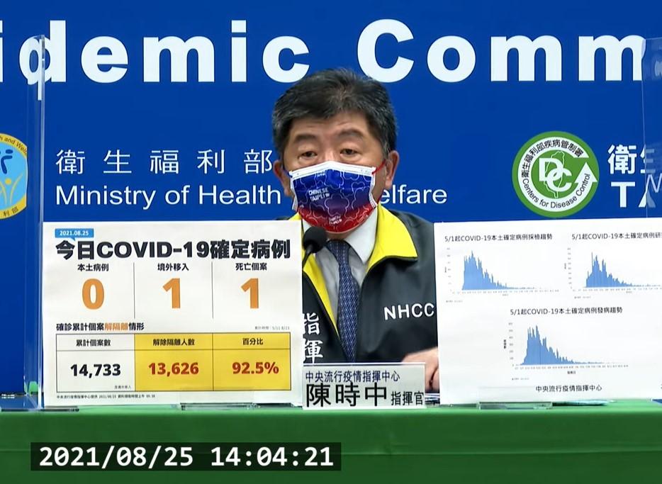 台灣8/25新增1例境外移入COVID-19病例(案16049),另確診個案中新增1例死亡。(截圖自中央流行疫情指揮中心記者會)