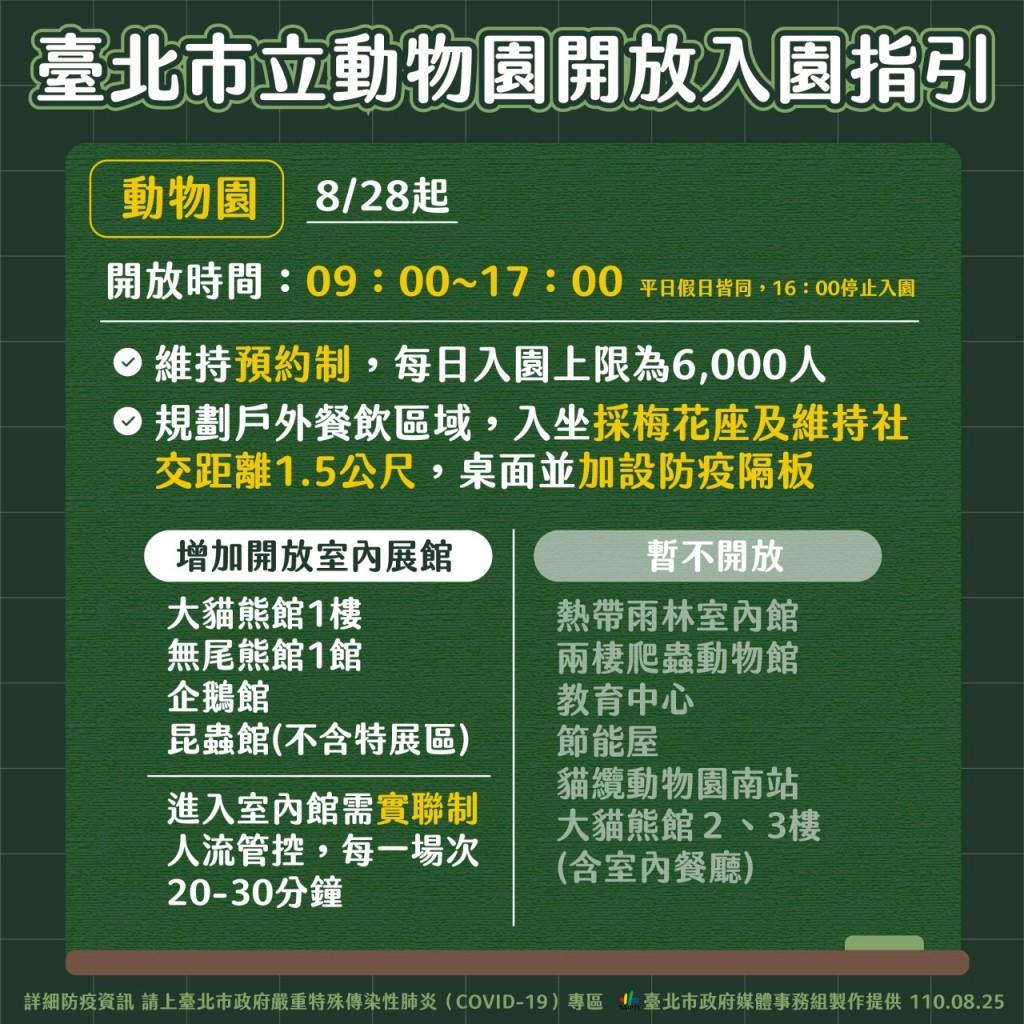 台北市防疫再鬆綁 8/26開放公園體健設施 9/1開放打籃球、排球和圖書館自修室