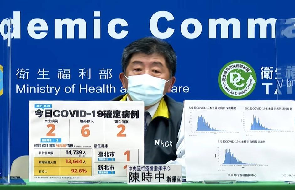 台灣8/26新增2例本土及6例境外移入COVID-19確定病例;另確診個案中新增2例死亡。(截圖自中央流行疫情指揮中心記者會)