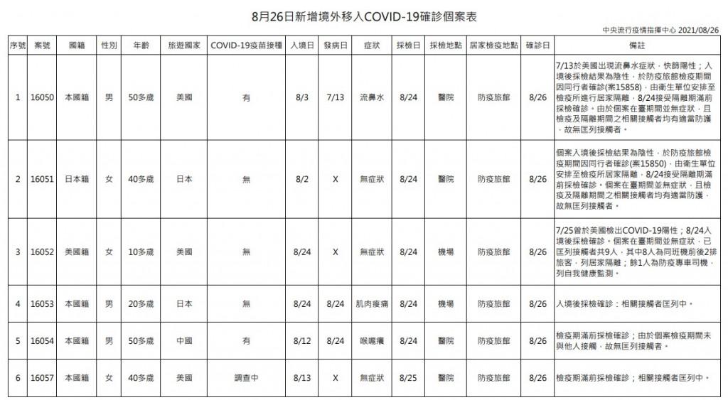 台灣8/26增2例本土及6例境外移入新冠肺炎 另增2死