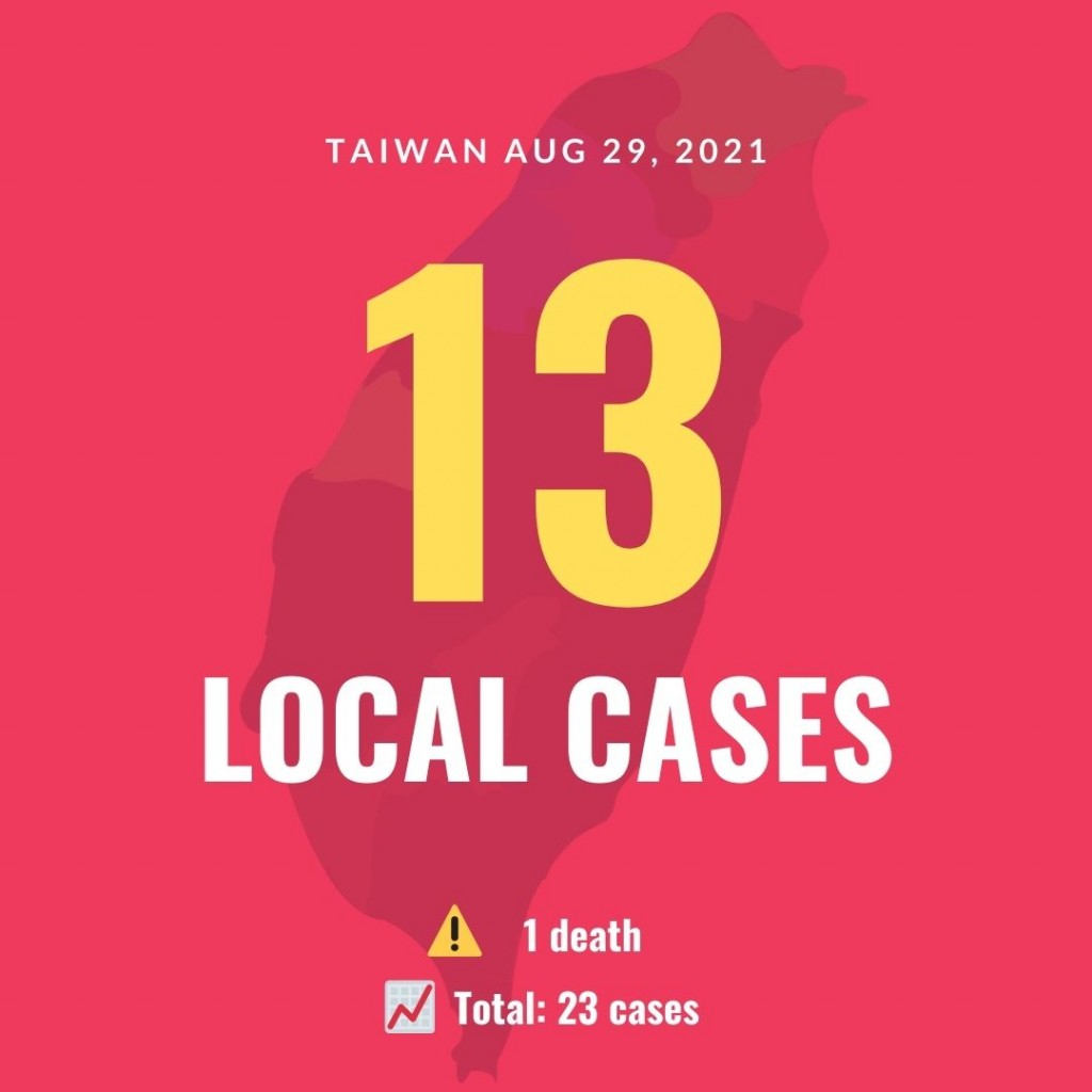 Taiwan confirms 13 new local COVID cases