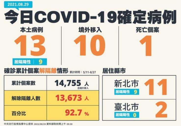 +0掰!台灣8/29新增23例新冠肺炎確診、1死 第七期接種AZ疫苗開放預約