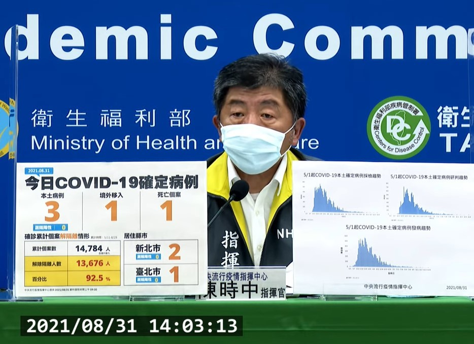 台灣8/31新增4例COVID-19確定病例,分別為3例本土及1例境外移入。(截圖自中央流行疫情指揮中心記者會)