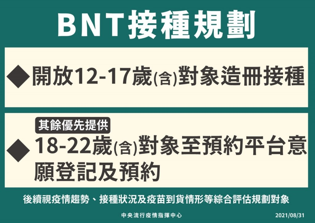 9/3起開放23至28歲民眾預約施打 BNT優先供12至22歲接種