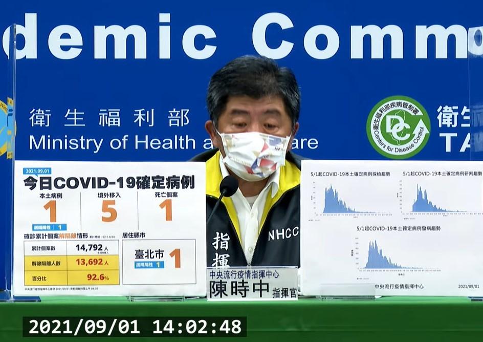台灣9/1新增1例本土及5例境外移入COVID-19確定病例;另確診個案中新增1例死亡。(截圖自中央流行疫情指揮中心記者會)