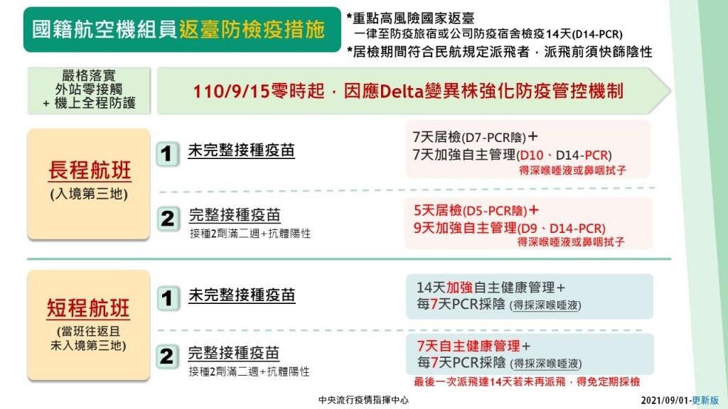 台灣首例機師打完2劑疫苗仍染Delta 10/15起機組員檢疫再加嚴