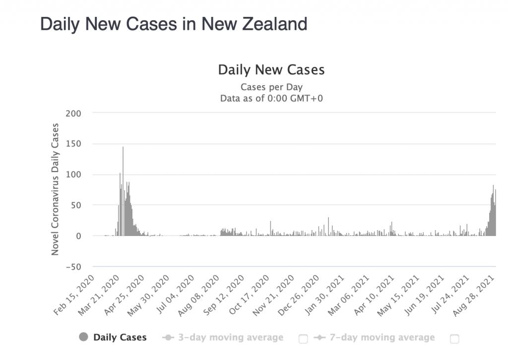 紐西蘭對抗Delta 成功與否仍不明朗!確診數一度下降又再反彈