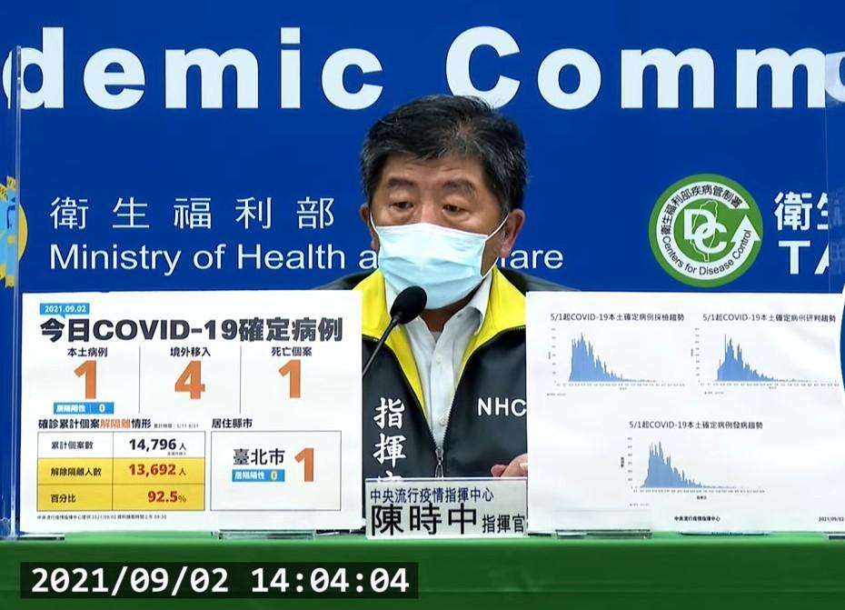 台灣9/2新增5例COVID-19確定病例,分別為1例本土及4例境外移入。(截圖自中央流行疫情指揮中心記者會)