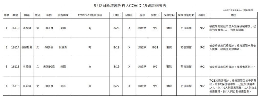 台灣9/2增5例新冠肺炎 1例本土及4例境外移入