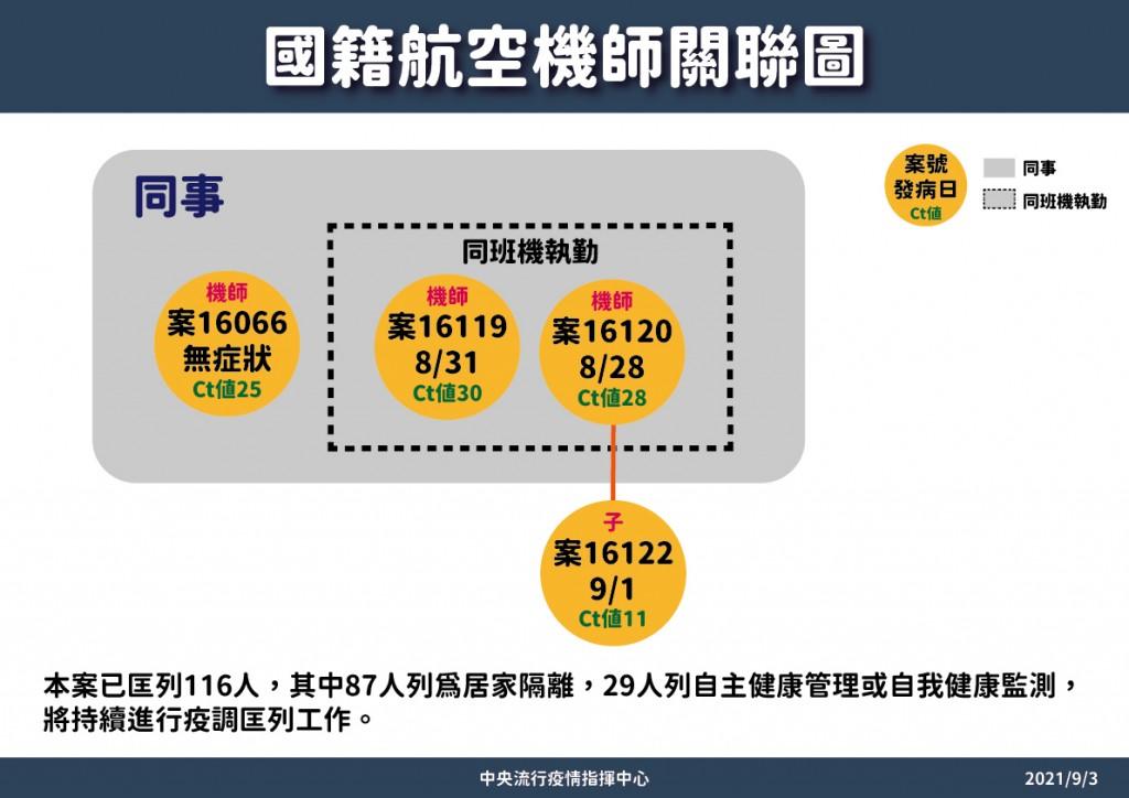 台灣長榮航空3機師「突破性感染」•其中1人違反3防疫規定遭開除! 芝加哥航線暫停