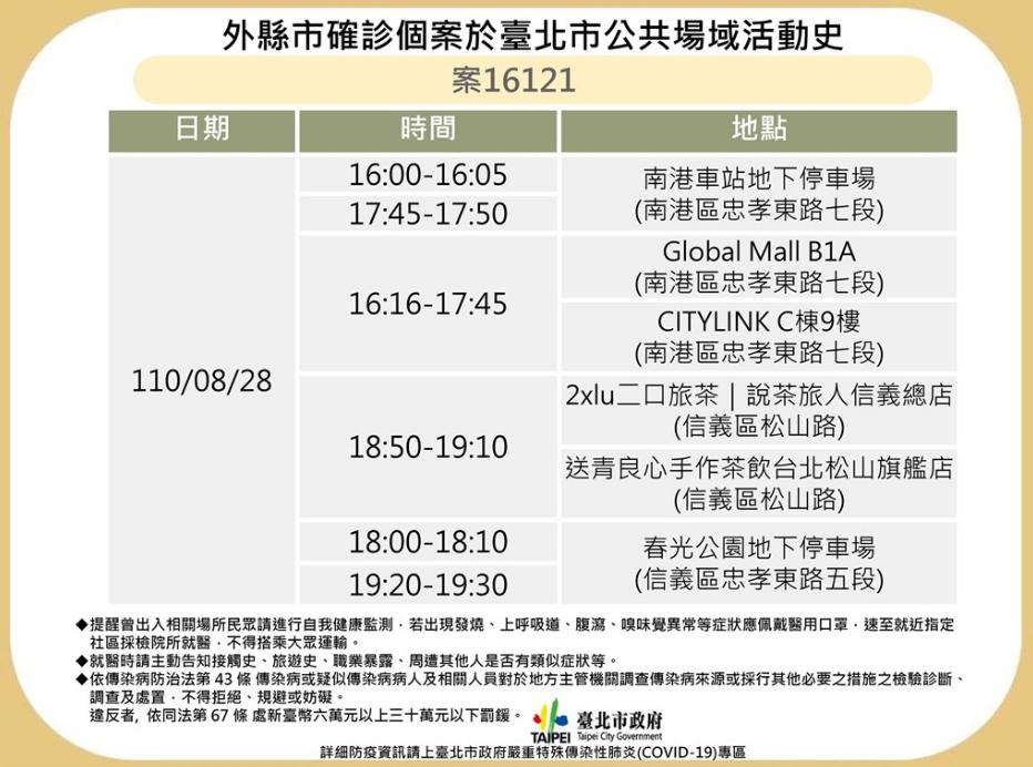 台北市公布確診個案16121足跡 8/28曾於南港區、信義區活動